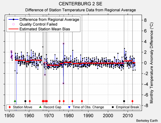 CENTERBURG 2 SE difference from regional expectation
