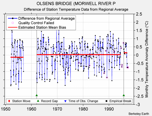 OLSENS BRIDGE (MORWELL RIVER P difference from regional expectation
