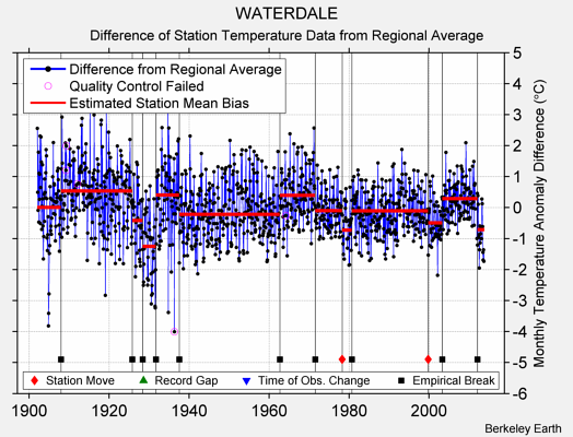 WATERDALE difference from regional expectation