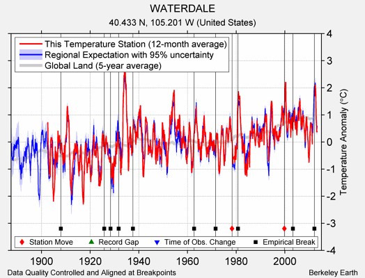 WATERDALE comparison to regional expectation