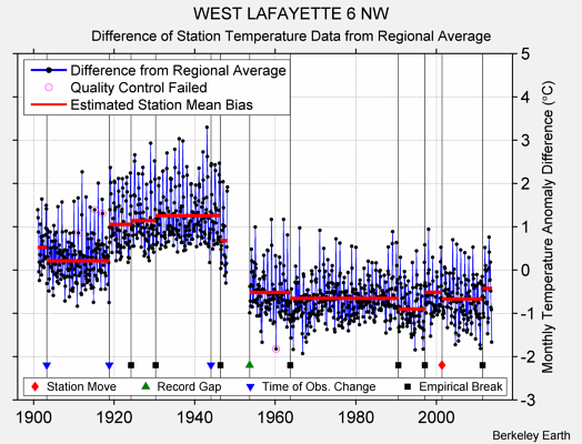 WEST LAFAYETTE 6 NW difference from regional expectation