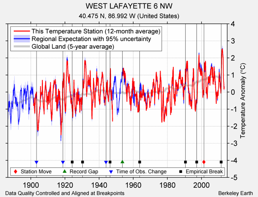 WEST LAFAYETTE 6 NW comparison to regional expectation