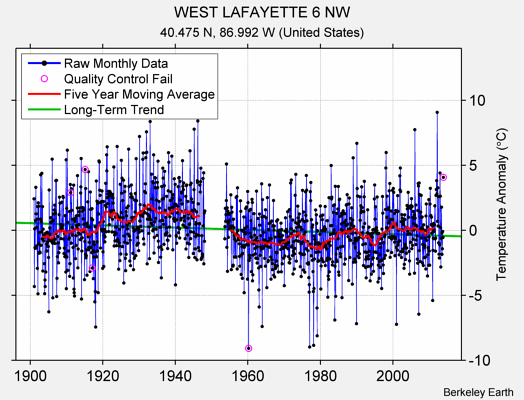 WEST LAFAYETTE 6 NW Raw Mean Temperature