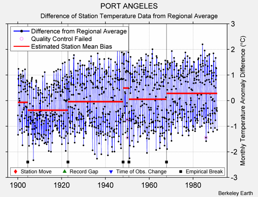 PORT ANGELES difference from regional expectation