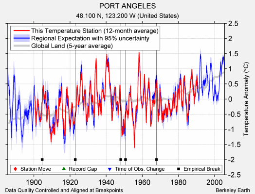 PORT ANGELES comparison to regional expectation