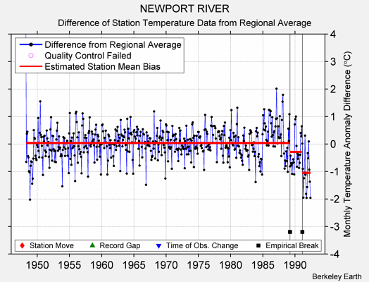 NEWPORT RIVER difference from regional expectation