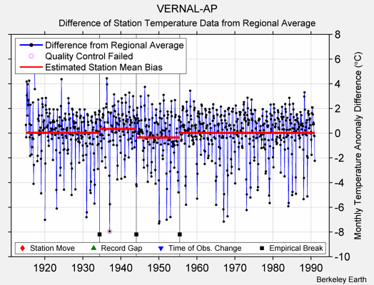 VERNAL-AP difference from regional expectation