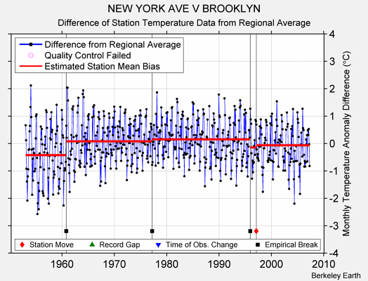 NEW YORK AVE V BROOKLYN difference from regional expectation