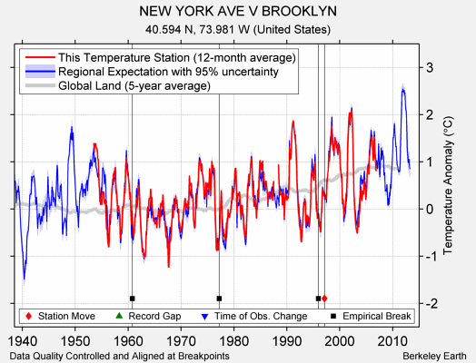 NEW YORK AVE V BROOKLYN comparison to regional expectation