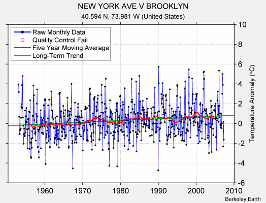 NEW YORK AVE V BROOKLYN Raw Mean Temperature