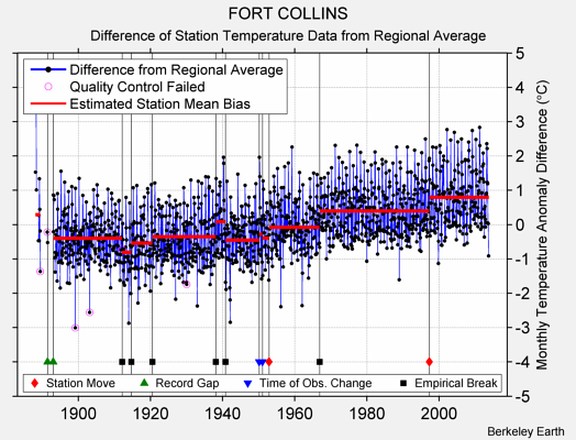 FORT COLLINS difference from regional expectation