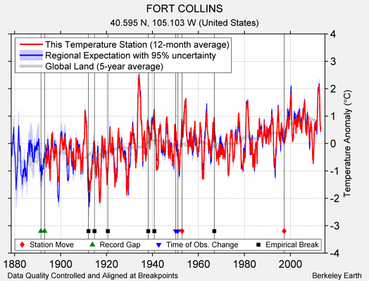 FORT COLLINS comparison to regional expectation