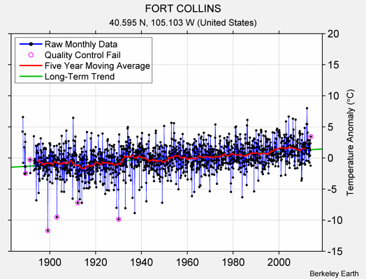 FORT COLLINS Raw Mean Temperature