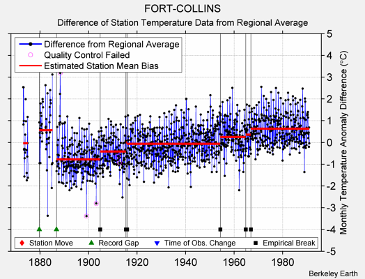 FORT-COLLINS difference from regional expectation