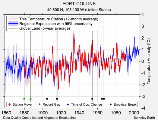 FORT-COLLINS comparison to regional expectation