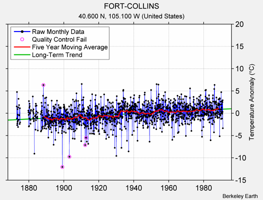 FORT-COLLINS Raw Mean Temperature