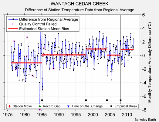 WANTAGH CEDAR CREEK difference from regional expectation