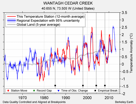 WANTAGH CEDAR CREEK comparison to regional expectation
