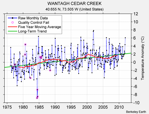 WANTAGH CEDAR CREEK Raw Mean Temperature
