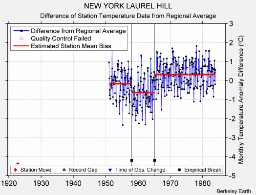 NEW YORK LAUREL HILL difference from regional expectation
