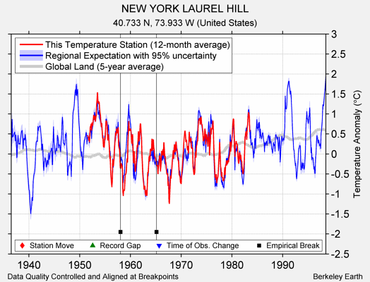 NEW YORK LAUREL HILL comparison to regional expectation