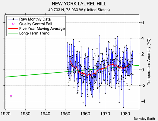 NEW YORK LAUREL HILL Raw Mean Temperature