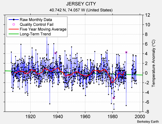 JERSEY CITY Raw Mean Temperature