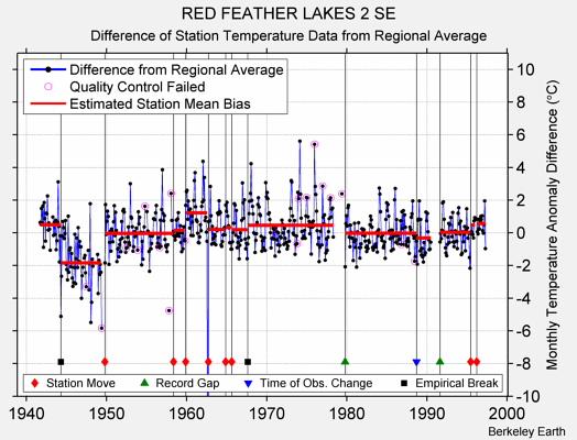 RED FEATHER LAKES 2 SE difference from regional expectation