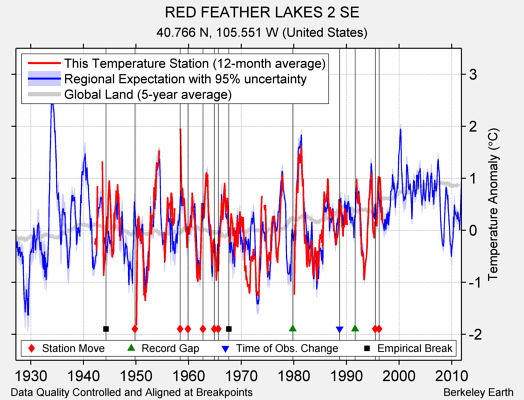 RED FEATHER LAKES 2 SE comparison to regional expectation