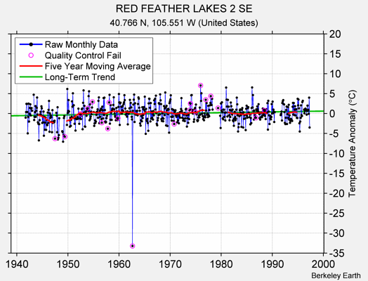 RED FEATHER LAKES 2 SE Raw Mean Temperature