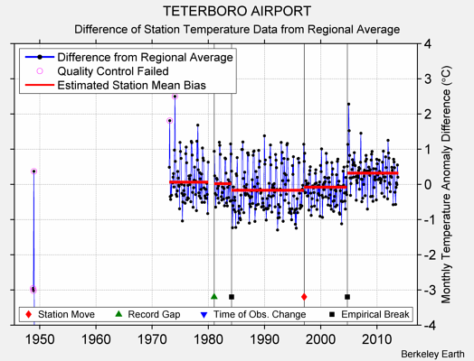 TETERBORO AIRPORT difference from regional expectation