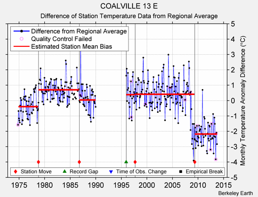 COALVILLE 13 E difference from regional expectation