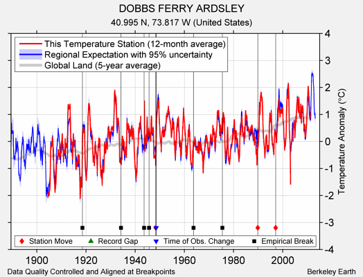DOBBS FERRY ARDSLEY comparison to regional expectation