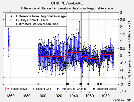 CHIPPEWA-LAKE difference from regional expectation