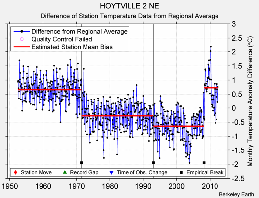 HOYTVILLE 2 NE difference from regional expectation