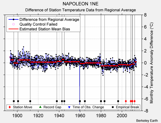 NAPOLEON 1NE difference from regional expectation