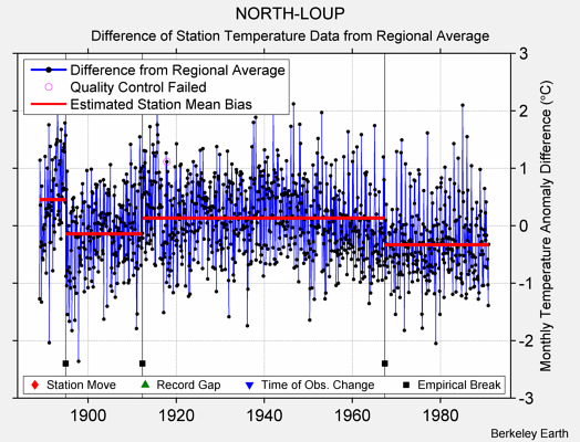 NORTH-LOUP difference from regional expectation