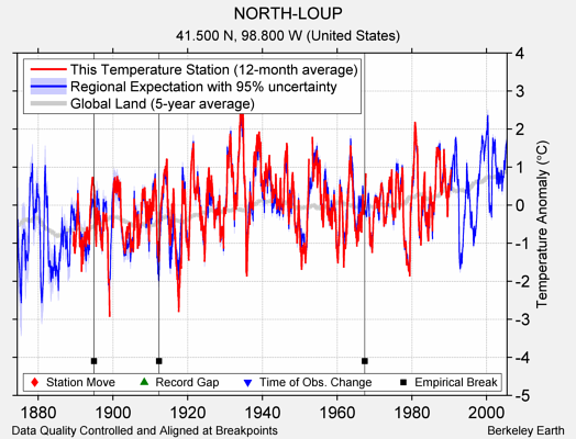 NORTH-LOUP comparison to regional expectation