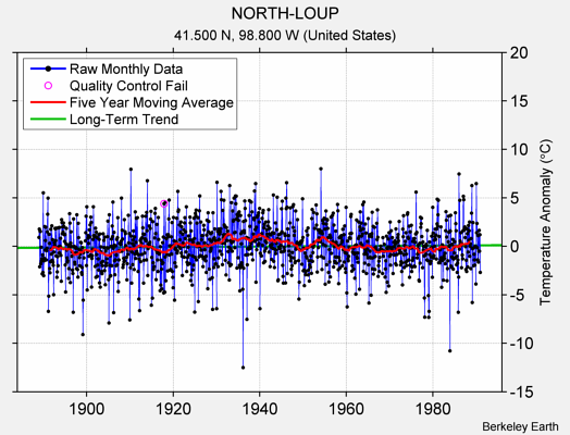 NORTH-LOUP Raw Mean Temperature