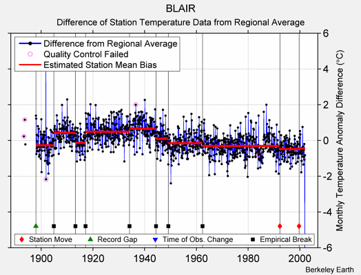 BLAIR difference from regional expectation