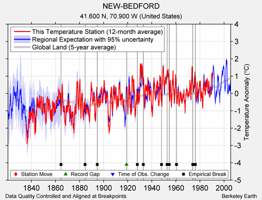 NEW-BEDFORD comparison to regional expectation