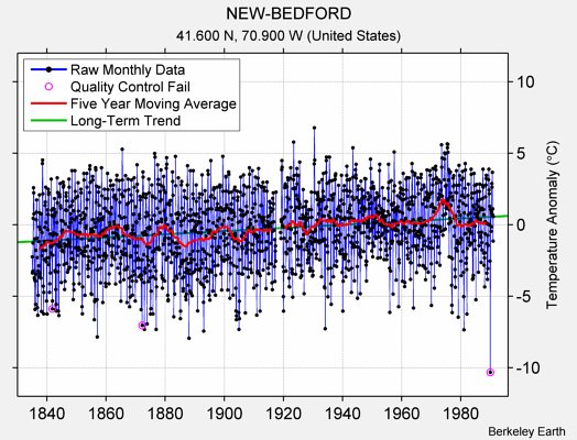 NEW-BEDFORD Raw Mean Temperature