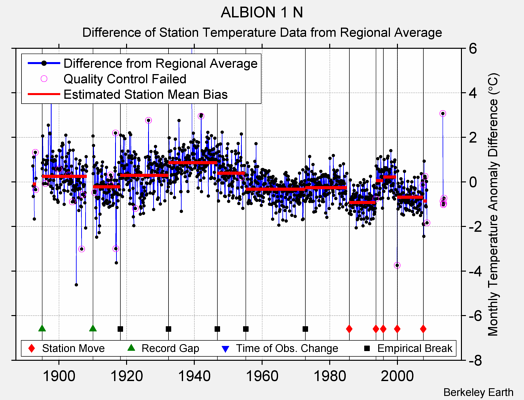 ALBION 1 N difference from regional expectation