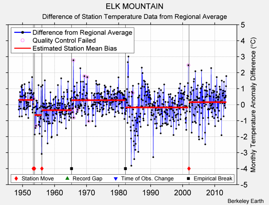 ELK MOUNTAIN difference from regional expectation