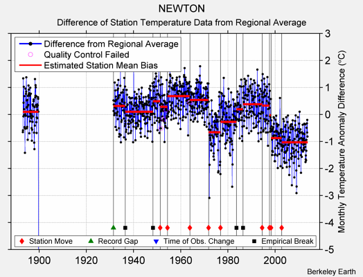 NEWTON difference from regional expectation