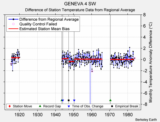 GENEVA 4 SW difference from regional expectation