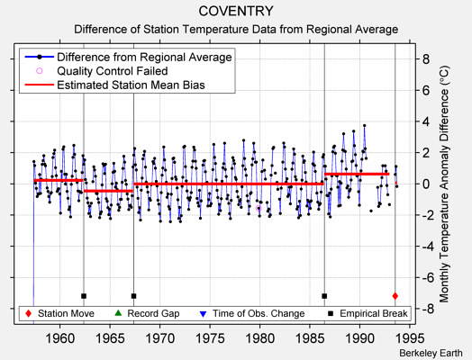 COVENTRY difference from regional expectation