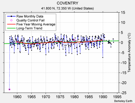 COVENTRY Raw Mean Temperature