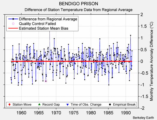 BENDIGO PRISON difference from regional expectation