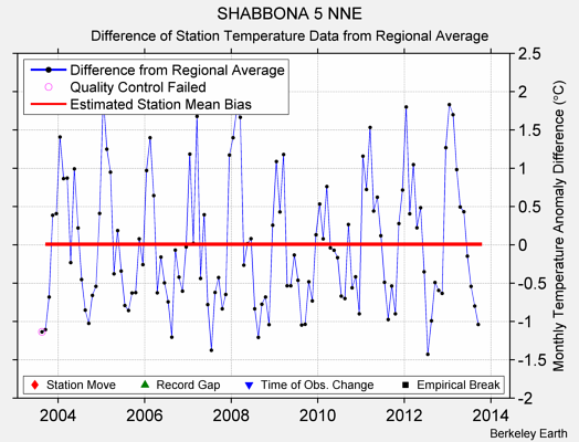 SHABBONA 5 NNE difference from regional expectation